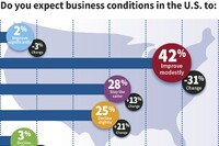 2016 Business Outlook Survey Report