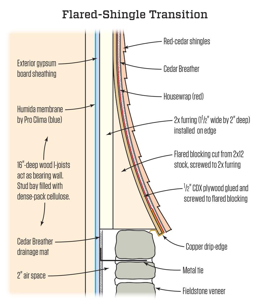 Curved Cap For A Stone Base Jlc Online Exteriors Passive Design Passive House Standard Siding