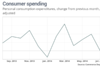 Will Falling Gas Prices, Income Increases Spark Consumer Spending?