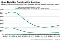 Home Builders Say Loans Are No Longer Scarce