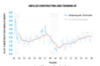 Filling Construction Jobs Is Still Builders' Top Challenge
