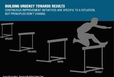 Building Urgency Towards Results