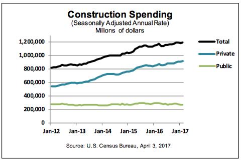Image result for february construction spending