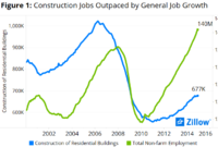 Builder Head-Count Lag: Cyclical or Structural
