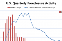 Foreclosure Activity Below Pre-Recession Levels in 36% of Markets