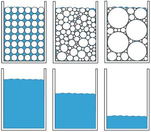 This illustration shows the amount of water needed to surround aggregate in different mixes. The container on the left is uniform graded and requires the most water to fill the voids between the aggregate. The one in the middle contains a well-graded mix of aggregate. The container on the right contains larger aggregate in a well-graded mix. It requires the least amount of water to fill the voids between the aggregate.
