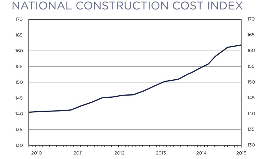 Movin 39 On Up U S Construction Costs Concrete Producer