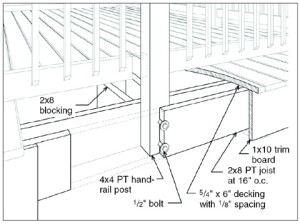 "Rather than notching railing posts, the Southern Pine Council recommends sandwiching the posts between a double-rim joist and through-bolting the connection, as shown in the corner detail (top). On railings running perpendicular to the joists, space posts so that they can be securely bolted to the ends of the joist, as shown (bottom). With pressure-treated wood (PT), be sure to use stainless steel or ""triple-zinc"" galvanized hardware for all structural connections."