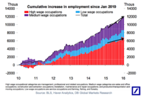 How the Jobs Recovery's Accelerated in All Wage Occupations