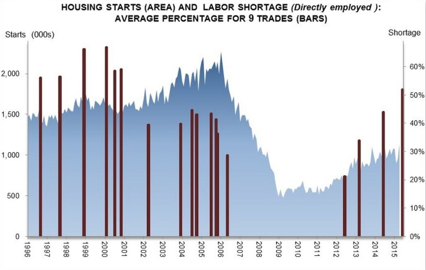 Labor shortages are more pronounced--as a builder pain point--in 2015 than they were even at the height of last decade's building boom.
