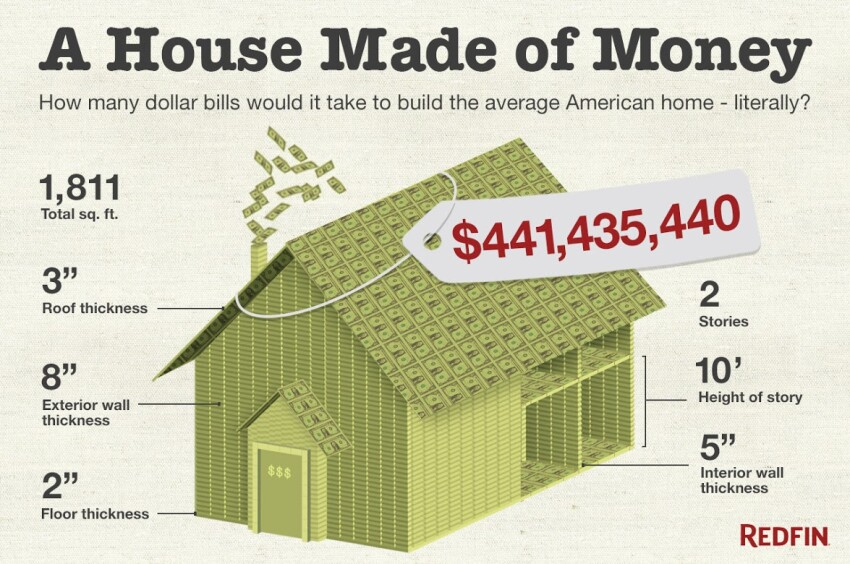 How Many Dollar Bills Would it Take to Build a House?