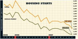 TRIMMING OUTPUT: Total housing starts decreased 10.2%, while single-family housing starts fell 1.7% and  have been below 1 million for two consecutive months for the first  time since 1992.