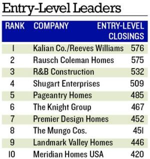 NEW LINEUP: Five of last year's entry-level closings leaders graduated to the Builder 100, leaving a wide-open playing field.  Only R&B Construction, Premier Design Homes, and Meridian Homes USA made the list as repeats.  Eight of this year's entry-level leaders building in the South, six exclusively, while three build in the Southwest, two exclusively.
