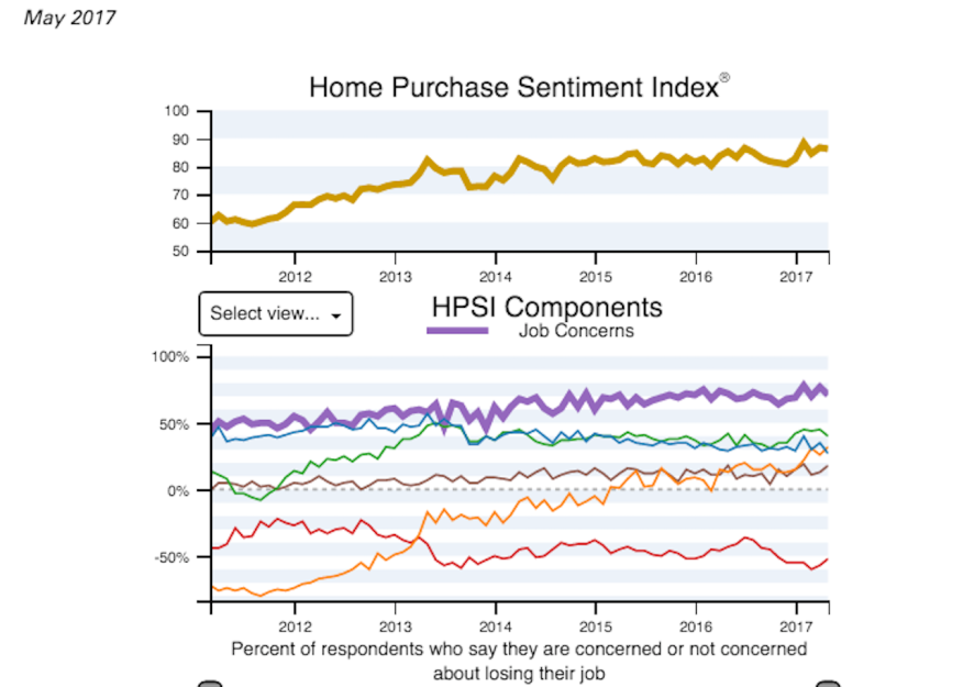 Oshba fannie maes most recent home purchase sentiment index which shows solid indications that its a sellers market which only goes to show that a lot of fandeluxe Image collections