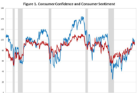 Consumer Confidence, and Sentiment, Both Dip Unexpectedly in July