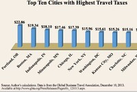Top 10 Cities With the Highest Travel Taxes