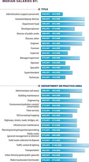 These charts break down median salaries by title and by department. Click to expand.