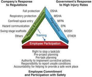 In response to governmental regulations, companies spend a lot of time developing their policies and procedures. However, in too many cases, a company simply purchases these programs to meet federal, state, or local government regulations and—in some instances—client requirements. By doing so, a company meets the legal requirements, while the program often sits on a shelf in the field office.