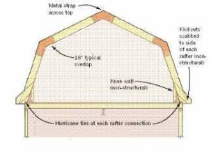 Design Gambrel Roof Structures And Wind Uplift Jlc