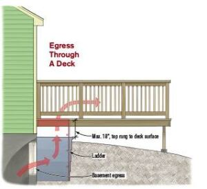 Escape Up Through A Hole In The Deck Is Allowed By Code But It S Complicated The Opening In The Deck Must Be Protected So That No One Falls In