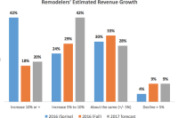 Remodelers Modestly Optimistic About 2017 Revenues, Survey Finds