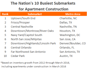 MPF Research's list of the top ten busiest apartment construction submarkets. Four of the ten submarkets are in Texas.