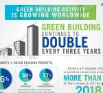 Green Building Demand Doubles Every Three Years