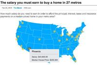 What It Takes to Buy a Home in 27 Markets