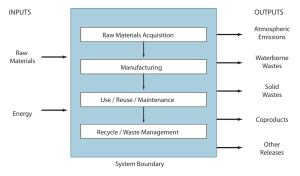 Figure 1. Illustration shows a life-cycle assessment concept.