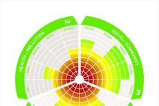 Magical Matrix: Pharos Project Provides Rating System for Green Products