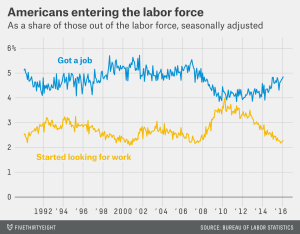More Americans are not only getting jobs, but looking for work.