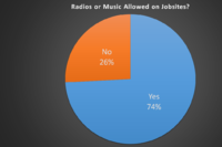 Ban Radios From the Jobsite?