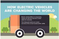 Infographic Explains How Electric Cars are Changing the World