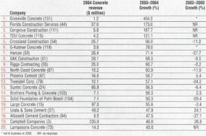 The 20 fastest growing companies in 2004