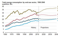 U.S. Energy Consumption Predicted to Grow Modestly through 2040