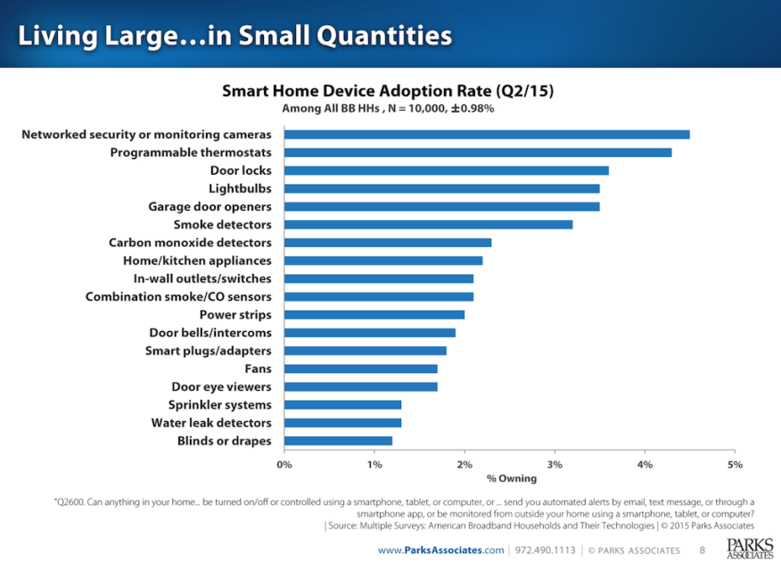 """home technology traction and absorption, measured by """"adoption"""" rates from Parks Associates"""