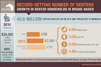 Nearly Half of Renters Face Housing Cost Burden
