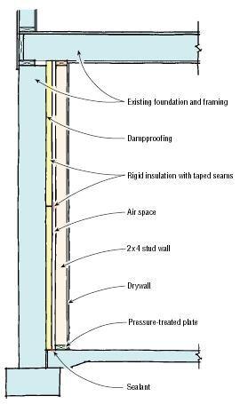 Q A Finishing Basement Walls Jlc Online Basement Interiors Foundation Sitework Walls