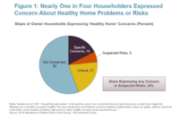 Creating Healthy Homes: Helping Consumers Make Decisions