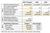 Spending on Marketing