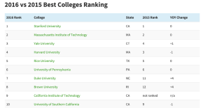 """Niche's top 10 """"best"""" colleges in the United States."""
