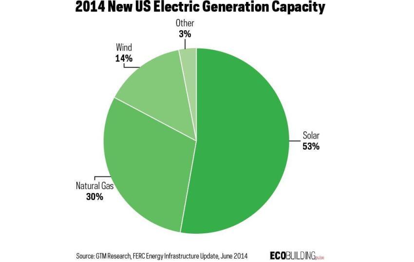 Is Solar PV Finally Mainstream?