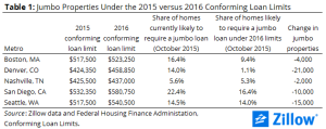 Zillow's five markets most impacted by new FHFA conforming loan limit rules.