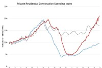 Multifamily Peaks in Construction Outlays
