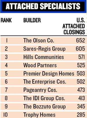 CONDO COMPETITION: Many Next 100 builders operate in markets where they're competing with national and large regional builders. One strategy for success: They're maximizing their land by building townhouse and condo developments. Take a look at these Next 100 leaders in attached for-sale units.