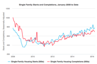 April Single-Family Starts, Permits Rise Modestly