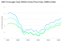 Monthly Home Price Gains Slow, but Annual Growth Stable