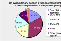ProSales Survey Reveals Big Gap in Dealers' Late-Pay Experiences