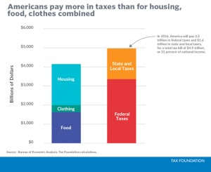 Tax Foundation data on household expenditures for taxes.