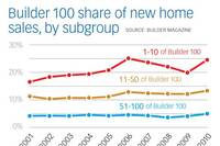 Top 10 in Builder 100 Increase Market Share